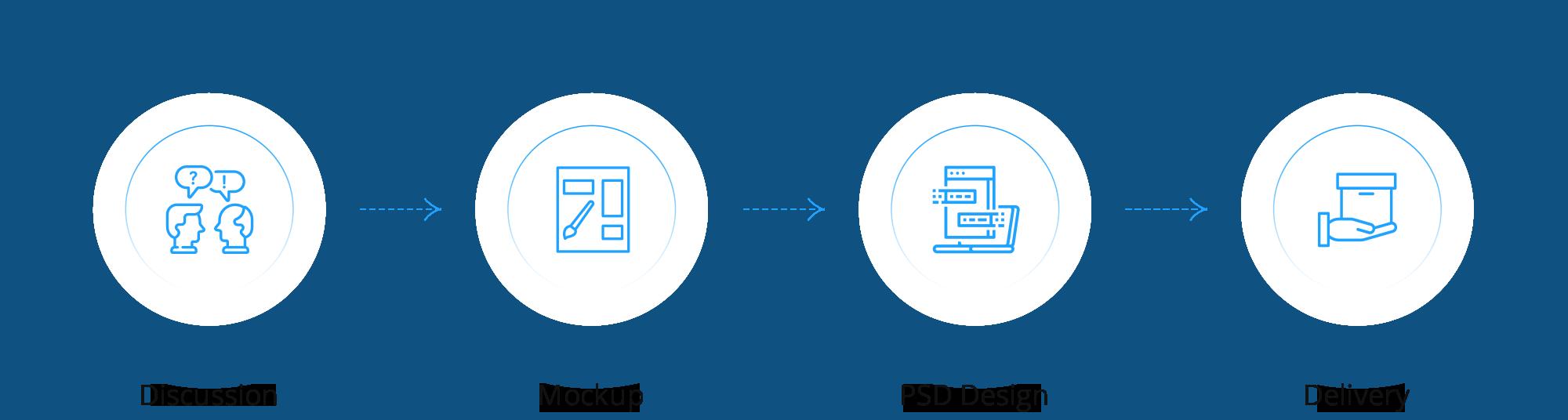 UI/UX Design Process